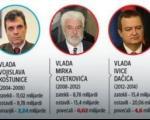 Sve o srpskom dugu, od Đinđića do Vučića: Ko nas je, kod koga i koliko zadužio