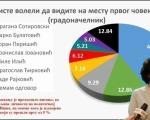 Građani bi voleli Draganu Sotirovski za gradonačelnika Niša - SNS 53,12 odsto, rezultat istraživanja