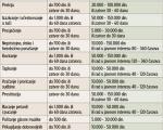 НОВЕ КАЗНЕ: За увреду политичара и до 150.000 динара