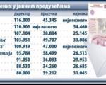 Ниш: Фирме у минусу, а директорима плате и до 116.000 месечно!