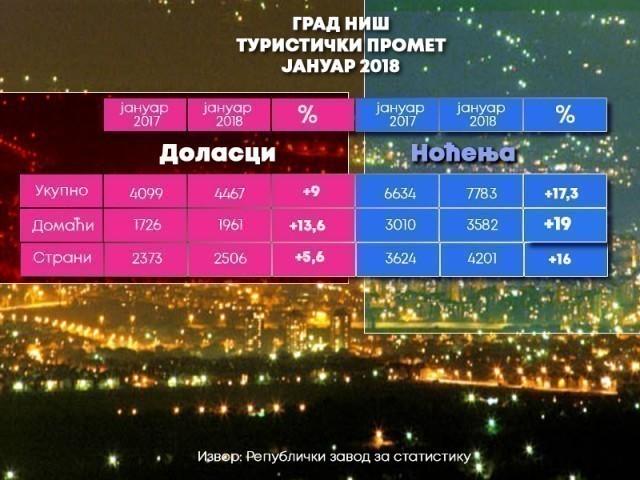 Ниш: Рекордан број туриста и ноћења у јануару месецу