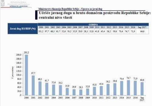Јавни дуг Србије на крају новембра 62,6 одсто БДП