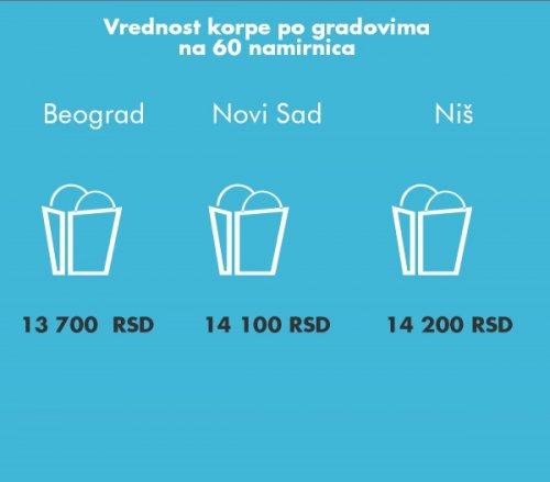 У Нишу потрошачка корпа скупља него у Београду и Новом Саду