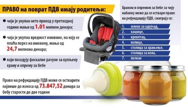 Договор са ММФ-ом: Укида се повраћај ПДВ-а за храну и опрему за бебе!?