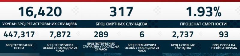 Zaraženo još 289 osoba u Srbiji, preminulo 6 – vanredno u 12 gradova i opština