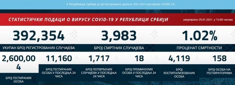 1.717 novopozitivnih, preminulo još 18 osoba