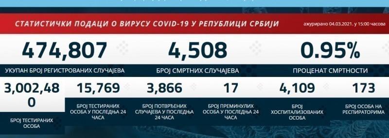 3.866 novopozitivnih u Srbiji