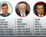 Све о српском дугу, од Ђинђића до Вучића: Ко нас је, код кога и колико задужио