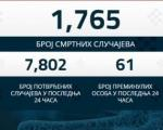 Novozaraženih 7.802 - umrla još 61 osoba u Srbiji