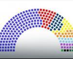"""НОВИ САЗИВ ПАРЛАМЕНТА: Двери-ДСС преласком цензуса одузели мандате """"великим"""" странкама"""
