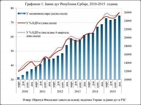 Годишњи извештај Фискалног савета за 2015. није охрабрујућ