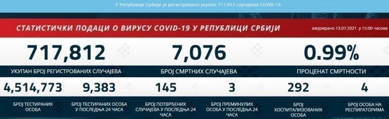 146 novopozitivnih u Srbiji