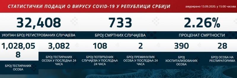 Најновији подаци: Коронавирусом заражено још 108 у Србији, преминуле две особе