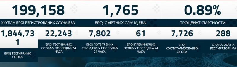 Новозаражених 7.802 - умрла још 61 особа у Србији