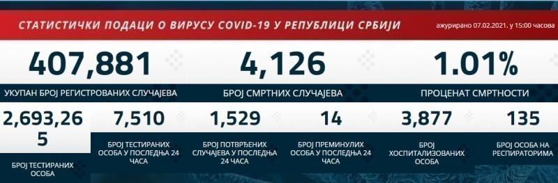 Преминуло још 14 пацијената у Србији, вирусом заражено још 1.529 особа