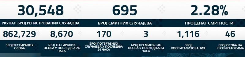 Преминуле још 3 особе у Србији, нових 170 случајева заразе