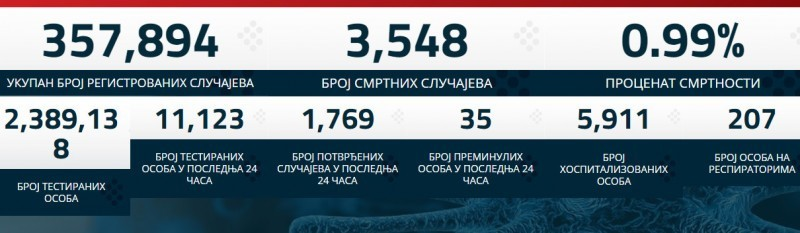 Преминулe још 35 особа - 1.769 новопозитивних
