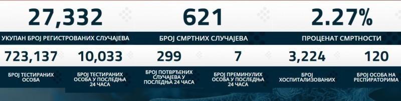 Нових 7 жртава вируса корона 19, још 299 заражених у Србији