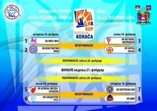"""Распоред утакмица:  """"Куп Радивоја Кораћа"""" у Нишу"""